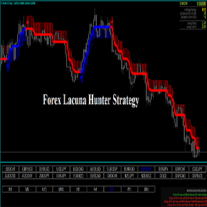 Forex Lacuna Hunter Strategy Review