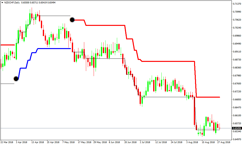 Forex Laser Reversal Points Indicator Review - Chart Example