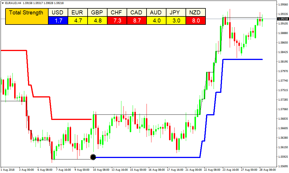 Forex Laser Reversal Points Indicator Review - Currency Meter