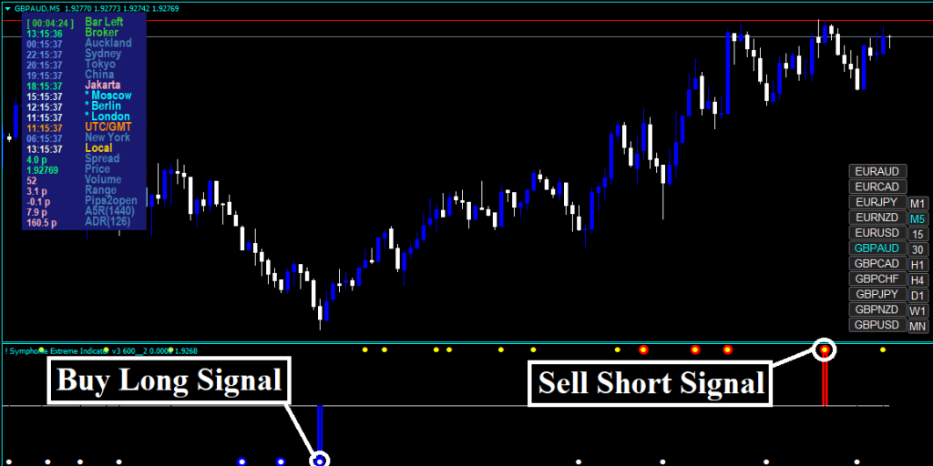 Forex Pogo Symphonie Strategy Review - Trading Signals