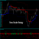 Forex Stryder Strategy Review