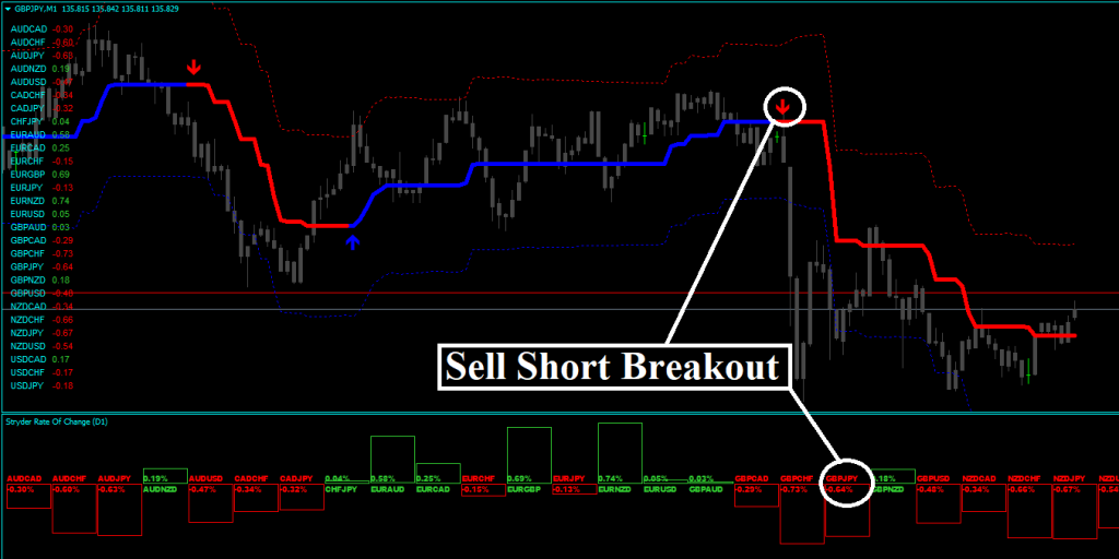 Forex Stryder Strategy Review - Sell Signal