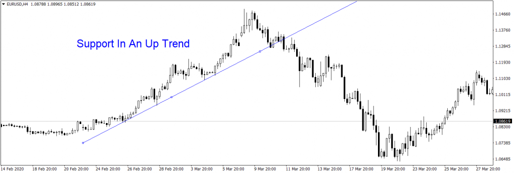 Forex Resistance In A Down Trend