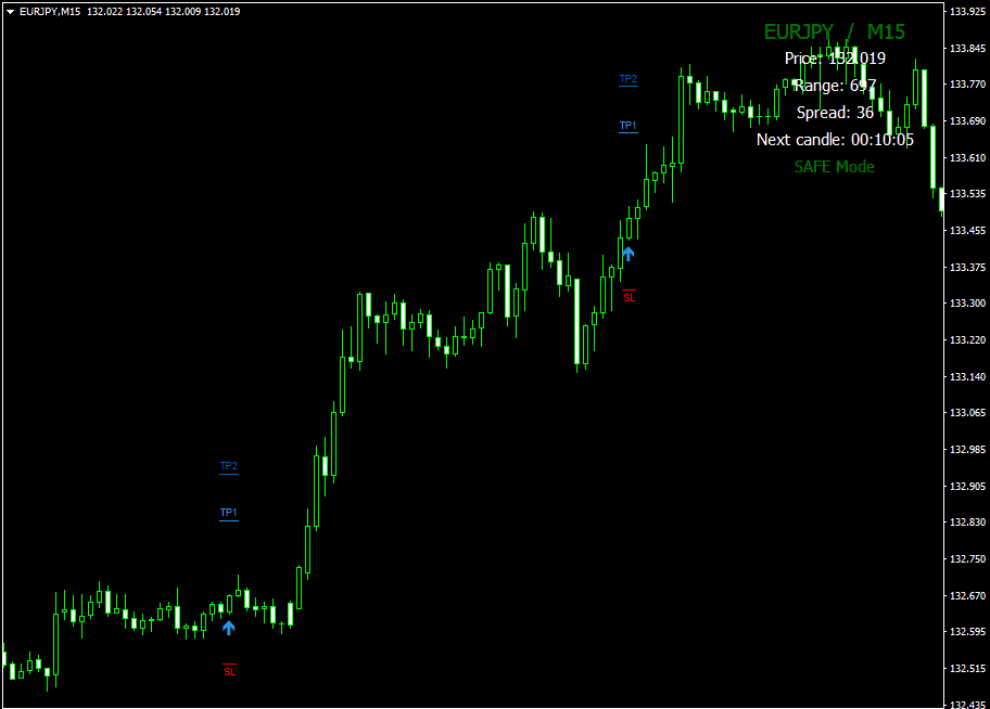 Forex Thunderbolt Trading Indicator Review - Trade Example