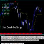 Forex Zeron Scalper Strategy Review