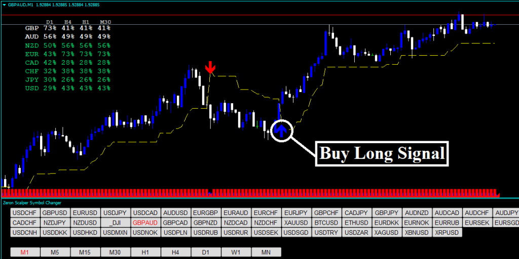 Forex Zeron Scalper Strategy Review - Buy Trading Signal