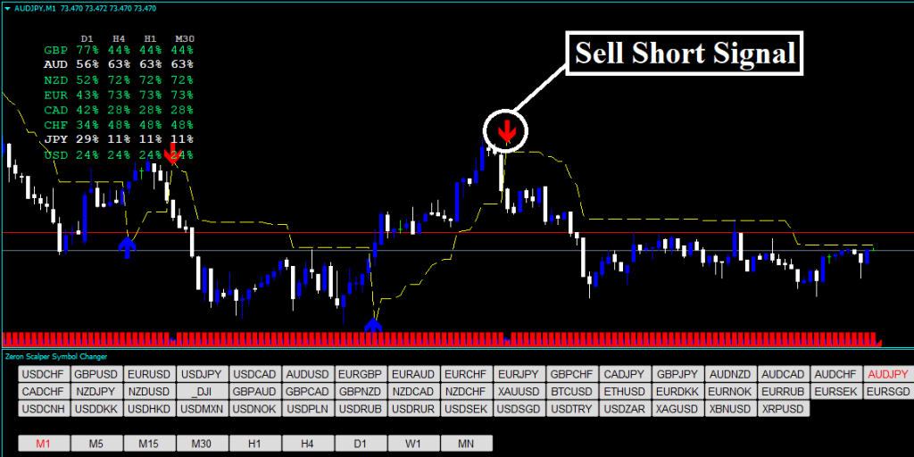 Forex Zeron Scalper Strategy Review - Sell Trading Signal