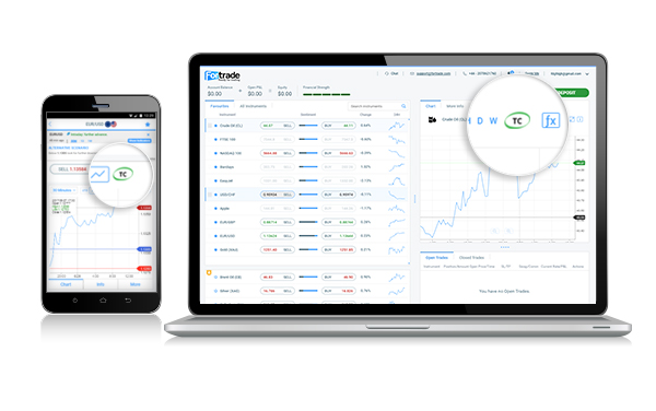 Fortrade Review - Trading Central Analysis
