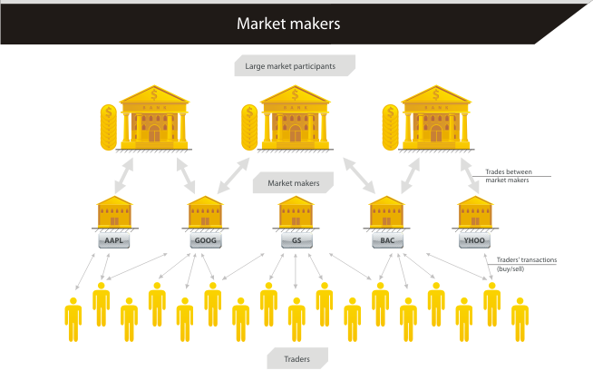 How The Forex Market Works