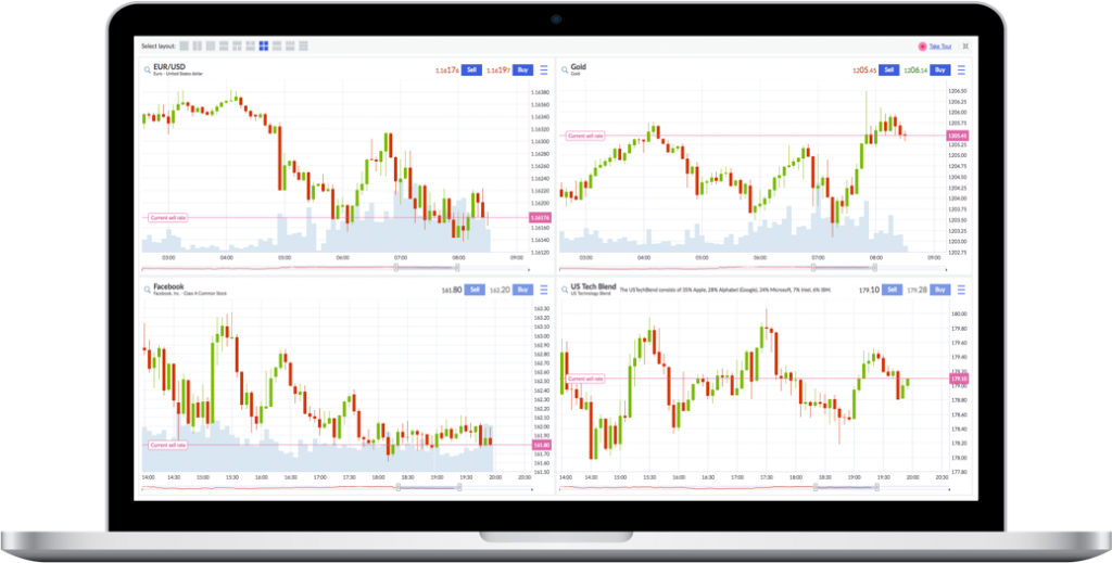 Markets.com Review - Multi Charts