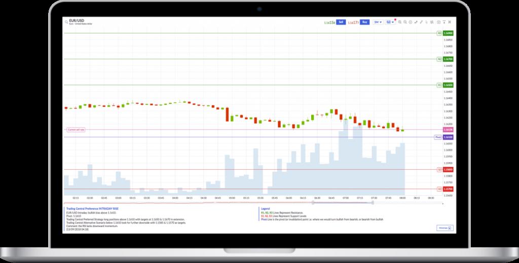 Markets.com Review - Trading Central