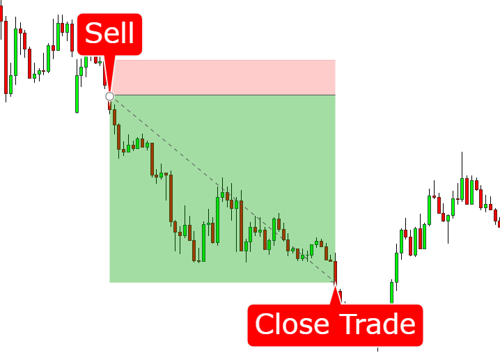 Master Class Training Course Review - Sell Trade