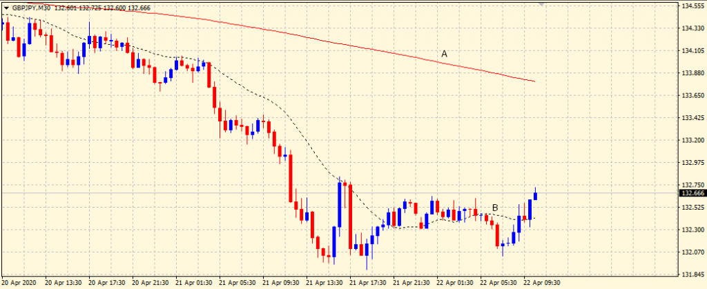Moving Average Periods