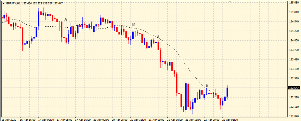 Moving Average Support & Resistance