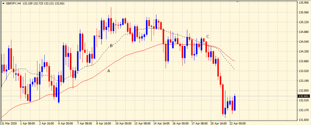 Overlapping Moving Averages