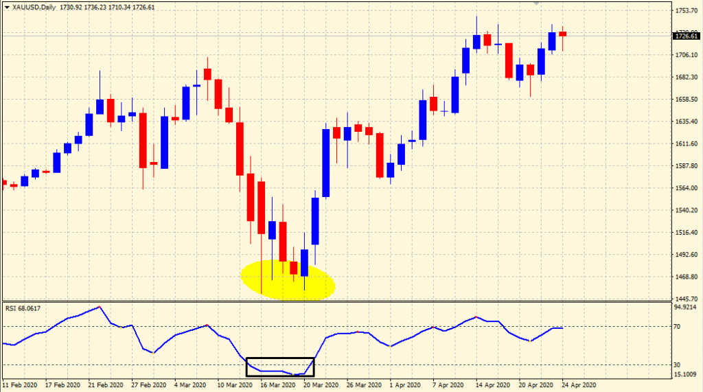 RSI Trading Strategy - Buy Signal