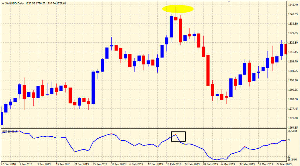 RSI Trading Strategy - Sell Signal