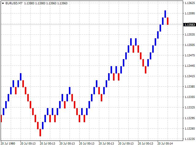 Forex Renko Chart