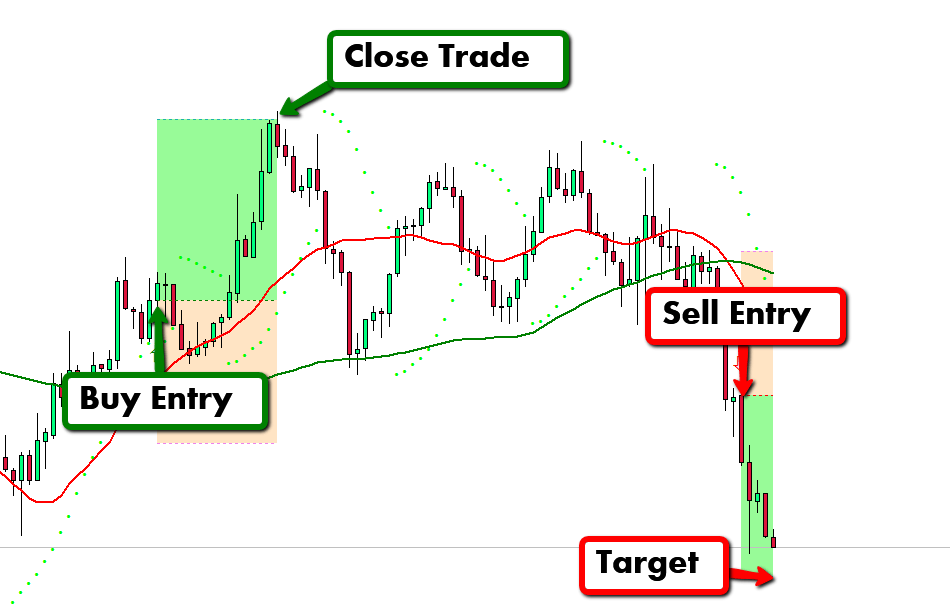Simple SAR Indicator Review - Trade Examples