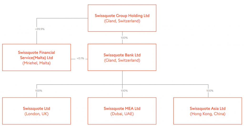 Swissquote Review - Group Structure