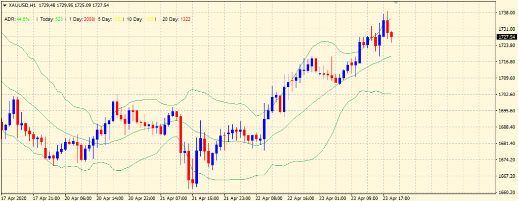 What Are Bollinger Bands