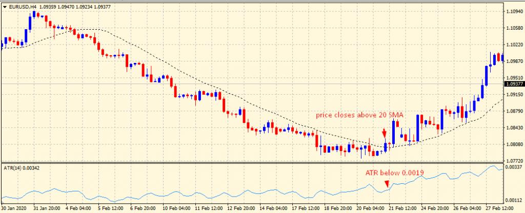 ATR indicator buy setup