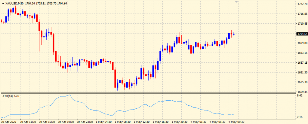 ATR indicator on chart