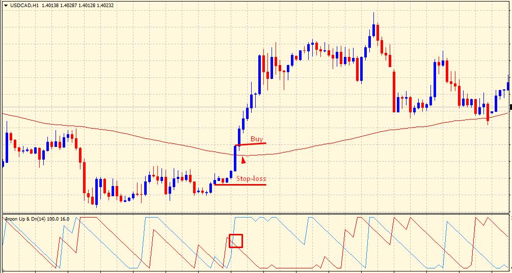 Aroon indicator - buy signal