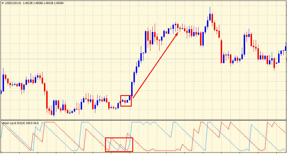 Aroon indicator consolidation breakout