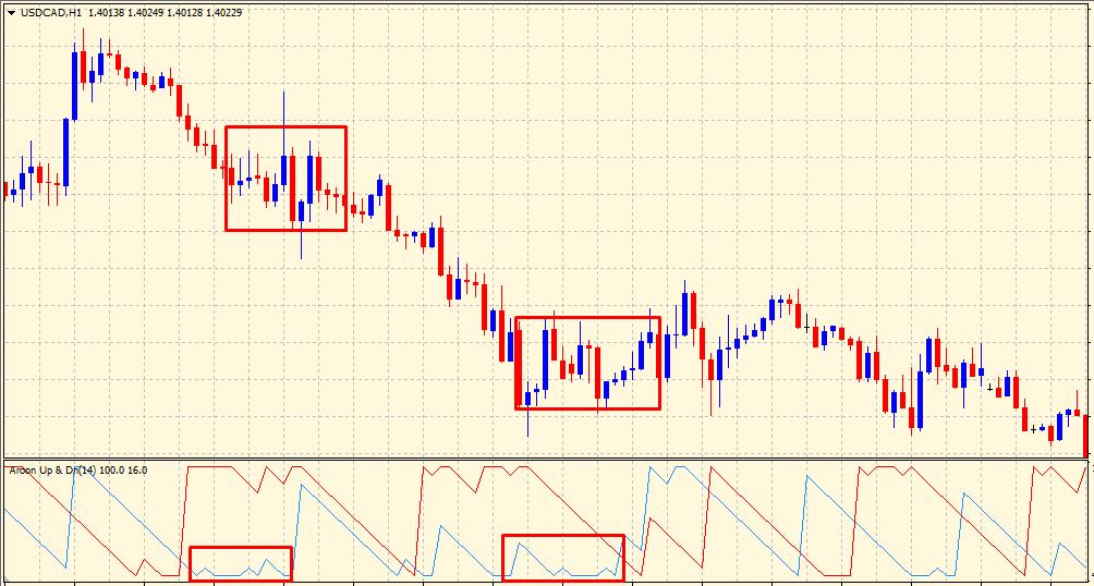 Aroon indicator consolidation