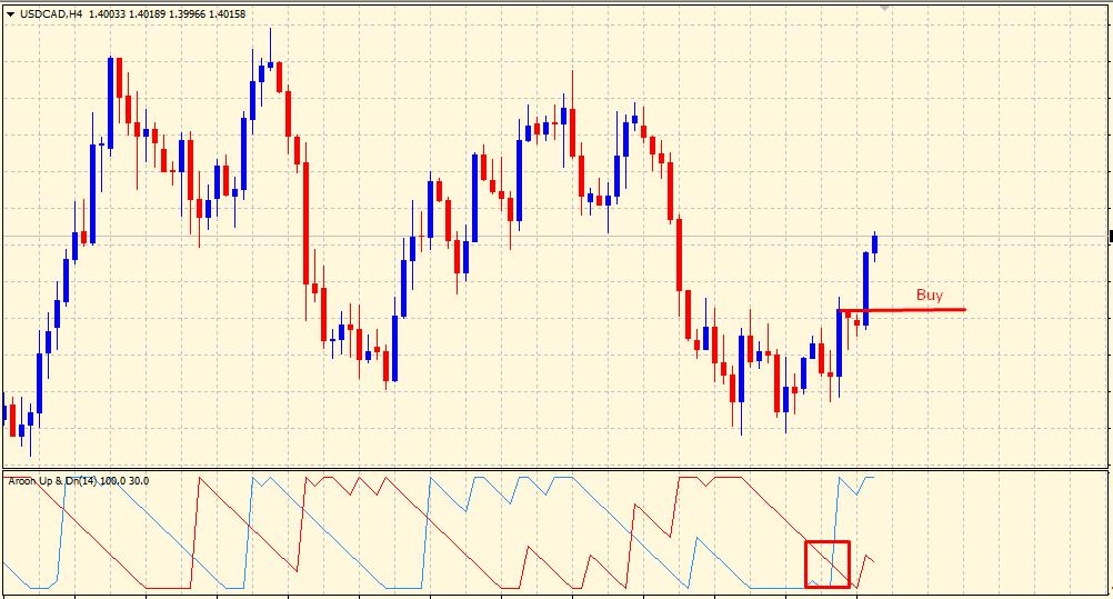 Aroon indicator in bullish market