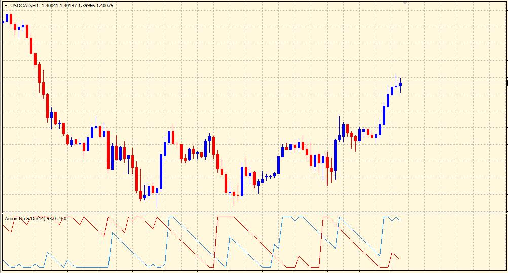 Aroon indicator on chart