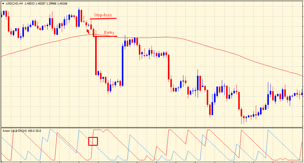 Aroon indicator - sell signal