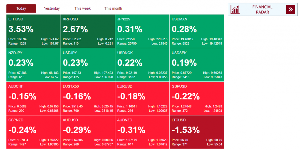BenchMark Finance Review - Market Heat Map