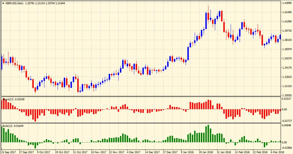 Bulls & bears power indicators
