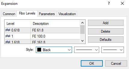 Default Fibonacci extension levels