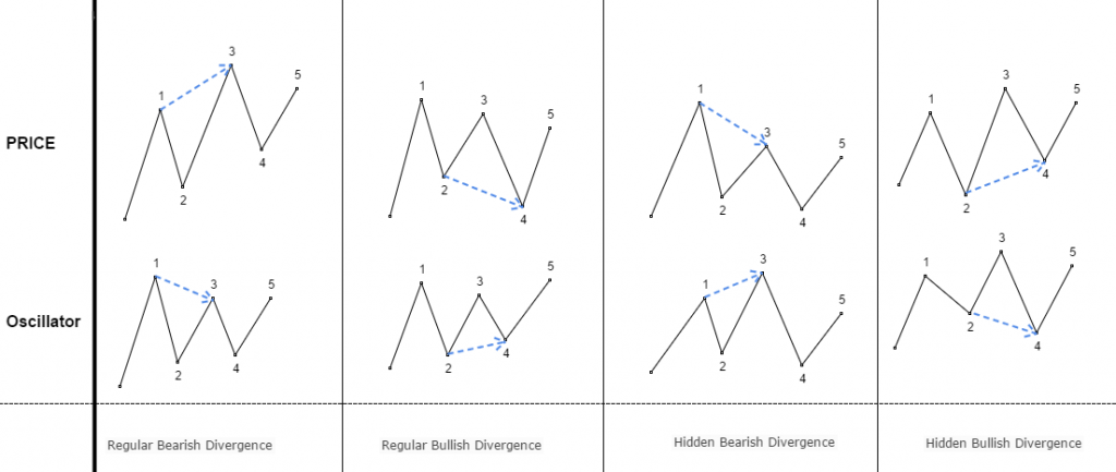 Divergence Types