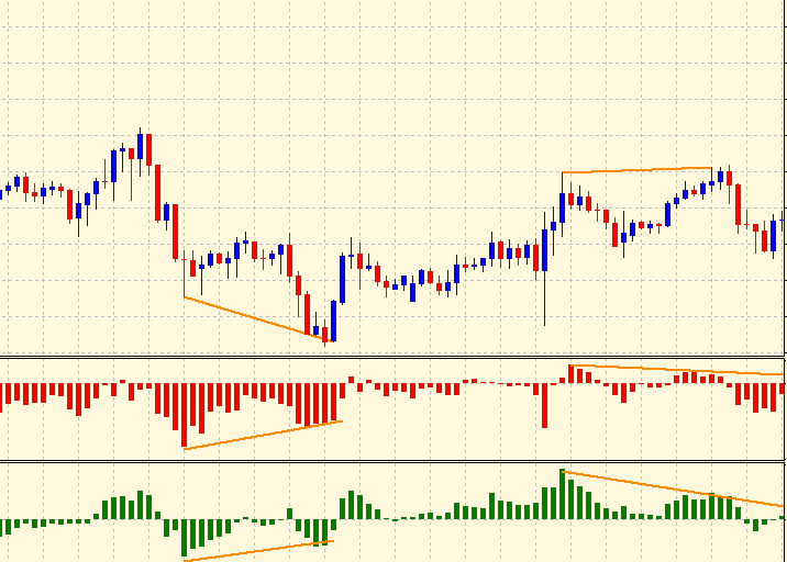Divergence on bulls & bears power indicator