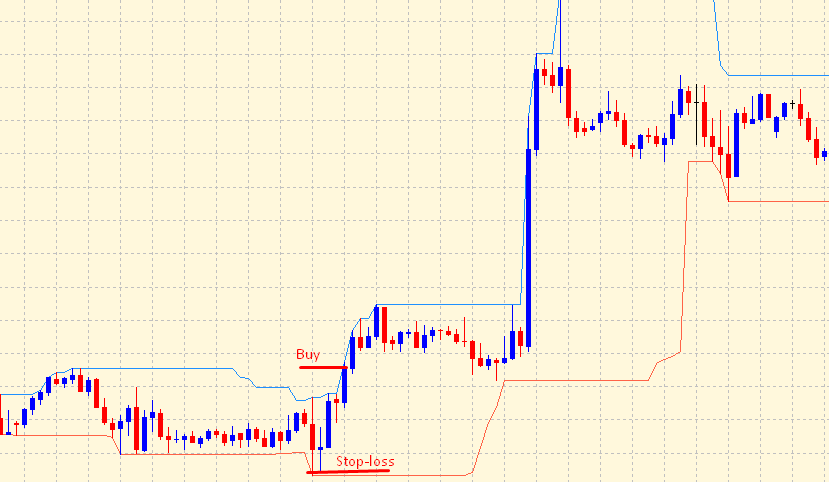 Donchian channel indicator - buy signal