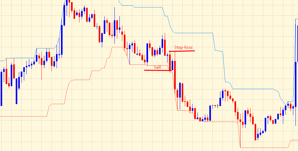 Donchian channel indicator - sell signal