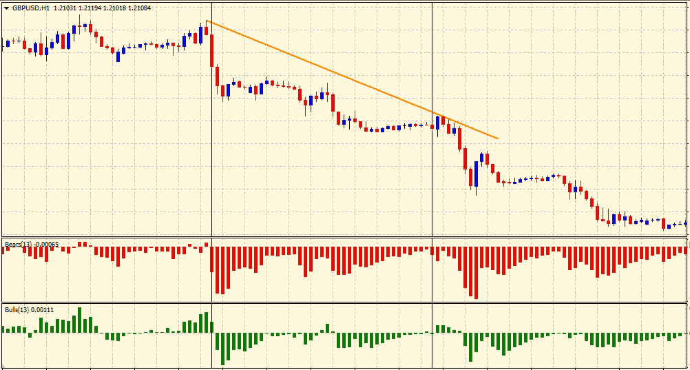 Downtrend in bulls and bears power indicator