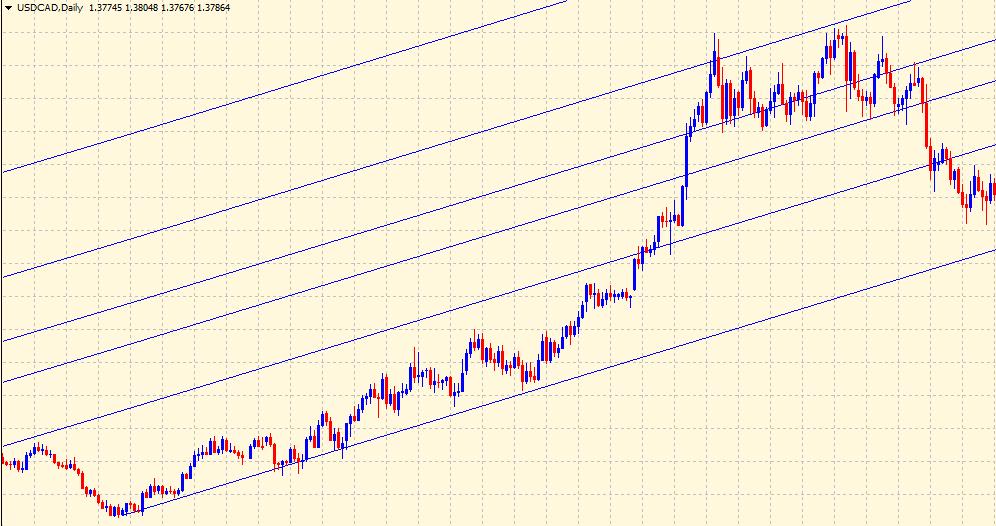 Fibonacci price channel