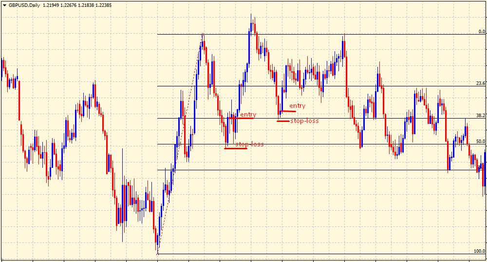 Fibonacci retracement levels buy signal