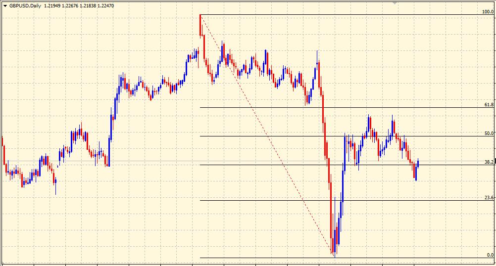 Fibonacci retracement levels on chart