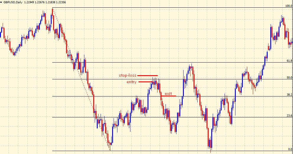 Fibonacci retracement levels sell signal
