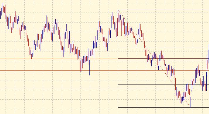 Fibonacci retracement levels support & resistance
