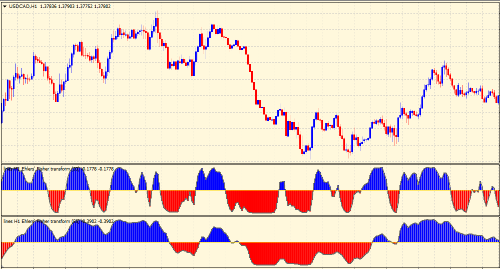 Fisher Transform indicator 10 & 55