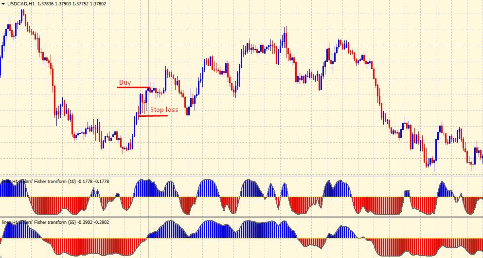 Fisher Transform indicator - buy setup