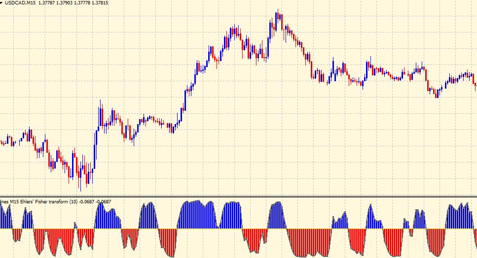 Fisher Transform indicator on chart