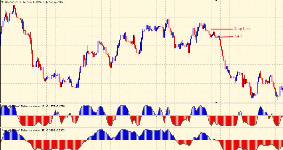 Fisher Transform indicator - sell setup